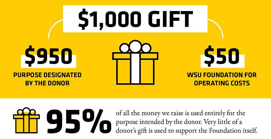 FAQ WSU Foundation Fee gift chart