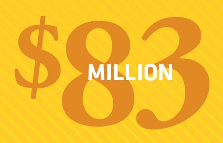 83 million dollars